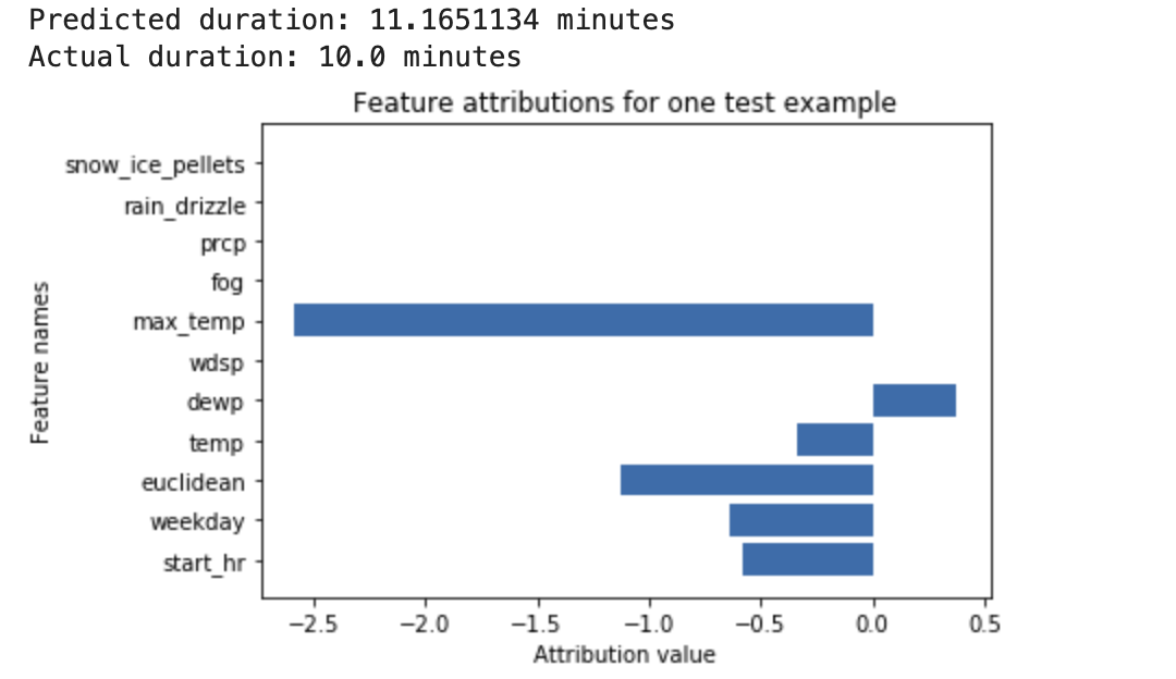 A feature attribution chart for one predicted bike ride duration
