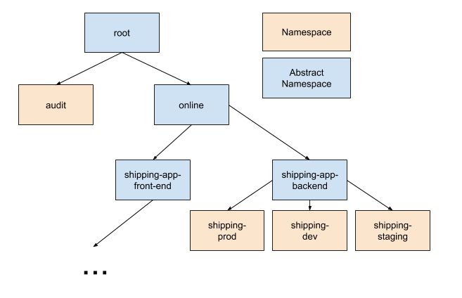Diagram showing config inheritance in example repo