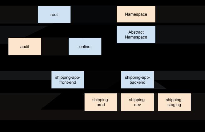 显示示例代码库中的配置继承情况的图表