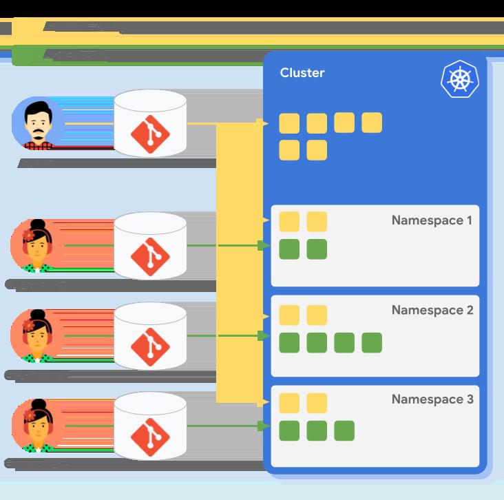 Ein zentraler Administrator, der mehrere Konfigurationen steuert und Anwendungsoperatoren, die ihre eigenen Namespace-Konfigurationen steuern.