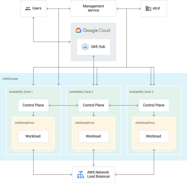 Arquitectura de una instalación de GKEonAWS que muestra el servicio de administración y AWSClusters que contienen un plano de control y AWSNodePools