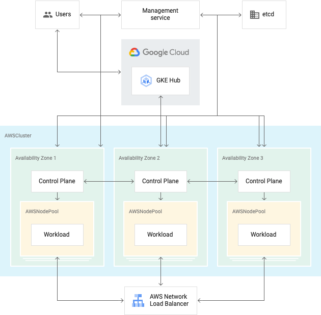 Architecture of a Anthos clusters on AWS installation, showing management service and AWSClusters containing a control plane and AWSNodePools