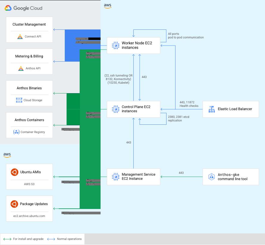 Diagrama de puertos y conexiones de clústeres de Anthos en los componentes de AWS para los servicios de Google Cloud y AWS.