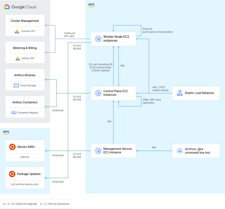 Diagram of ports and connections from Anthos clusters on AWS components to Google Cloud and AWS services.
