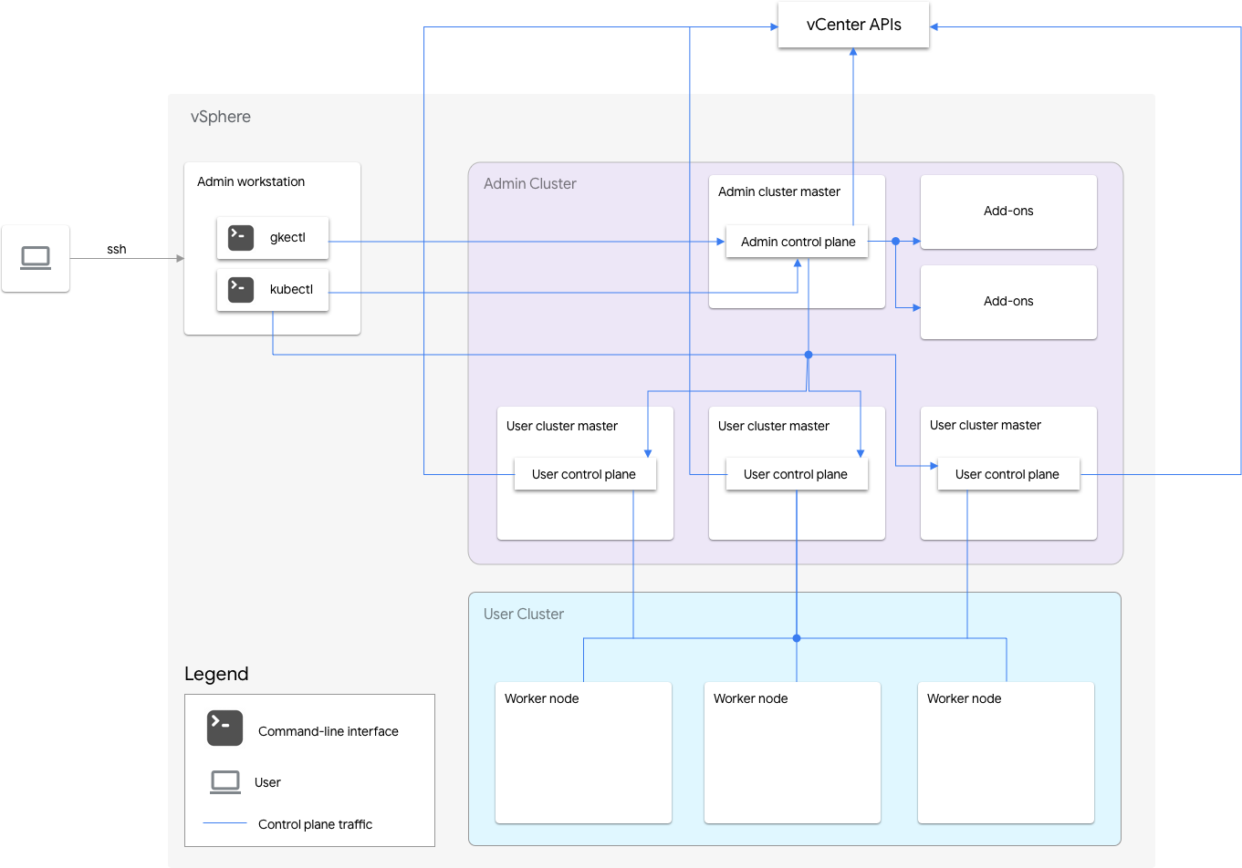 Anthos clusters on VMware architecture with highly-available user clusters