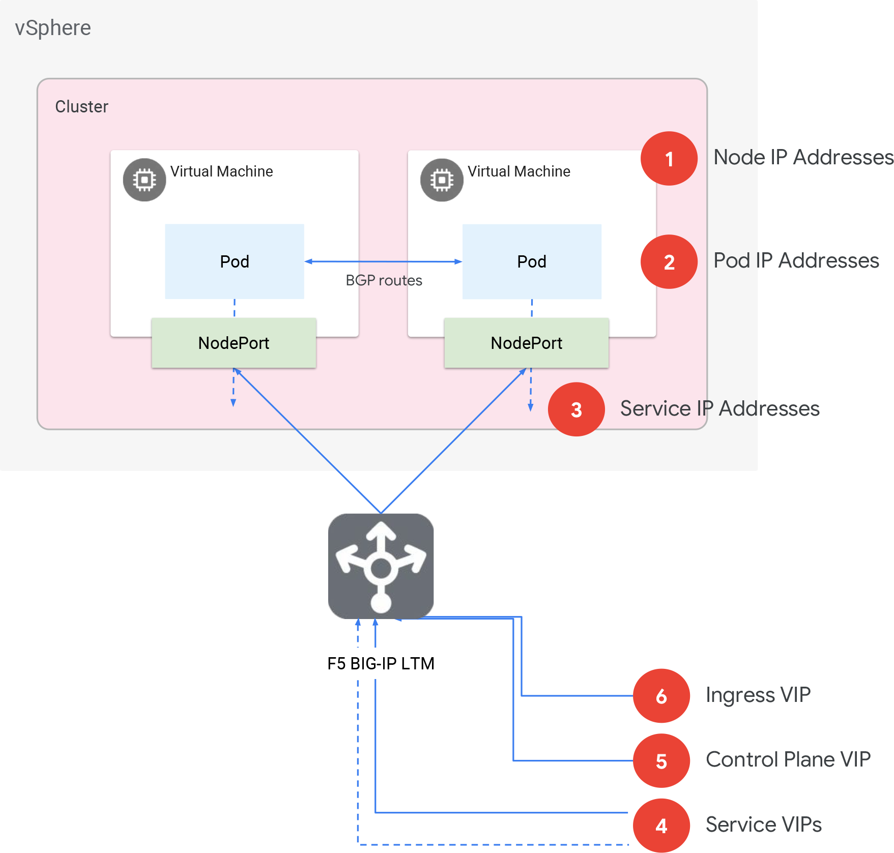 Diagramm zur Beschreibung der Anthos-Cluster auf VMware-Architektur