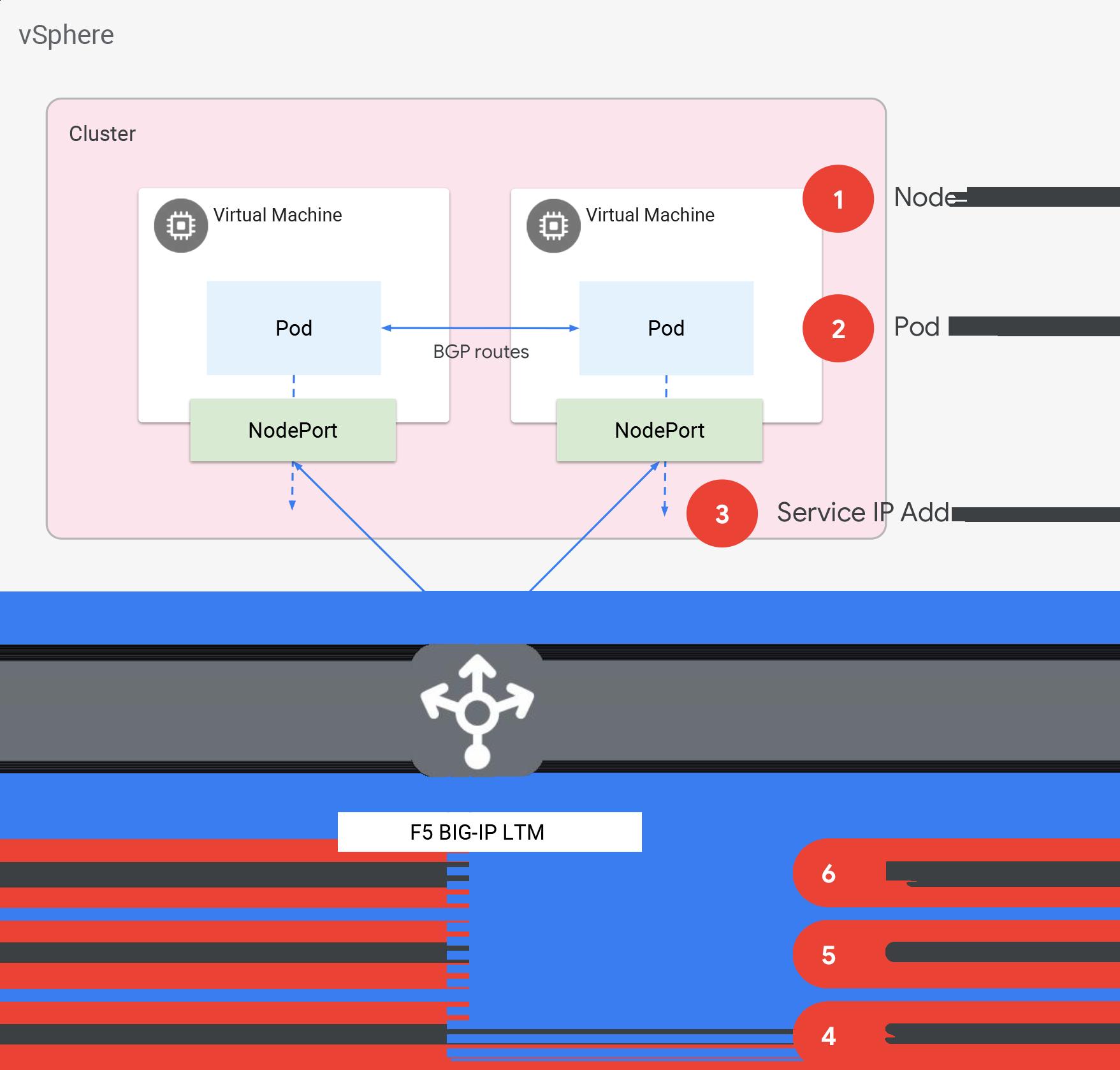 Diagram describing Anthos clusters on VMware architecture