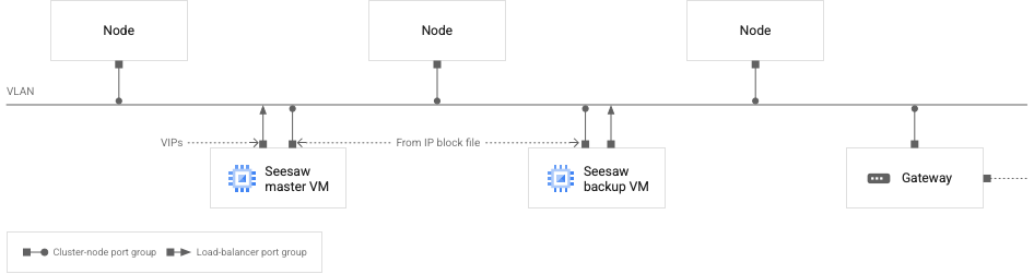 Diagram showing network for Seesaw load balancer