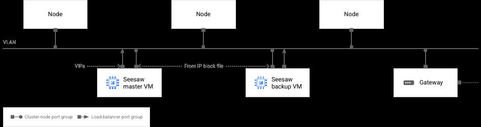 Seesaw ロードバランサのネットワークを示す図。