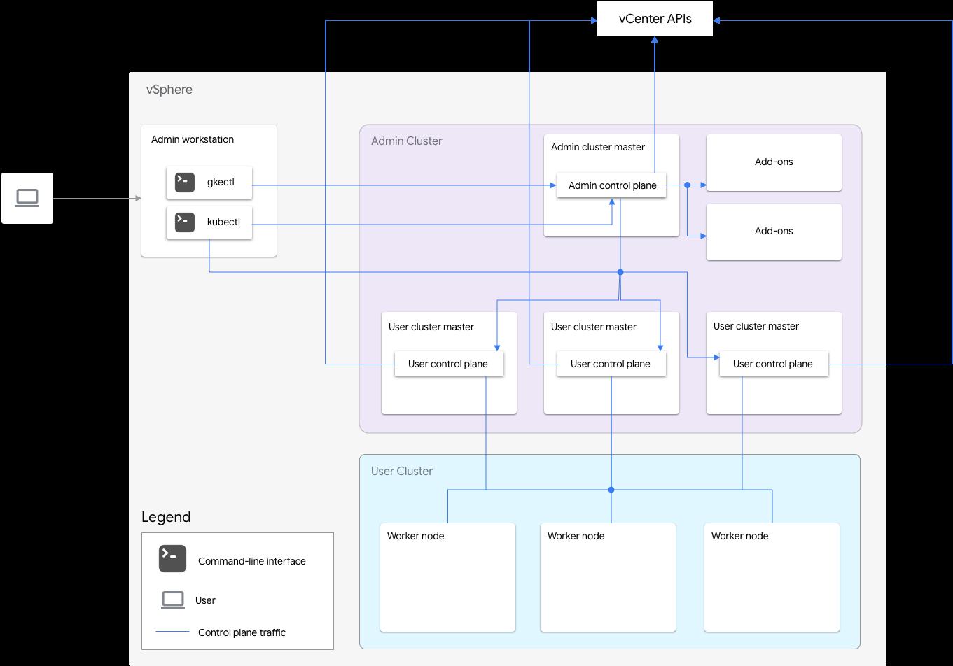Arquitectura de GKEOn-Prem con clústeres de usuarios con alta disponibilidad