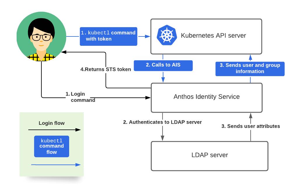 Diagram showing the LDAP AIS flow