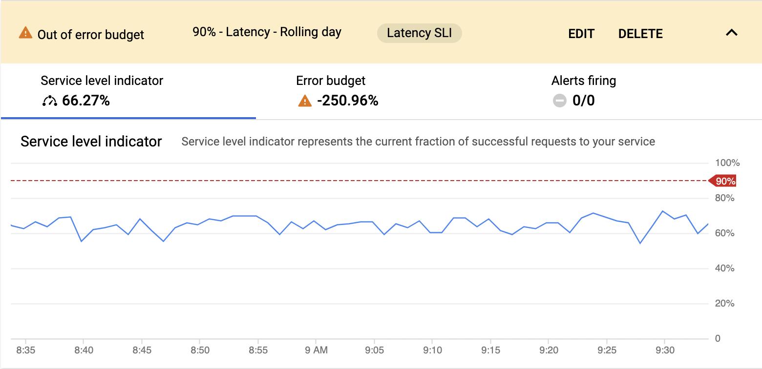 Anthos Service Mesh 服务运行状况视图的屏幕截图