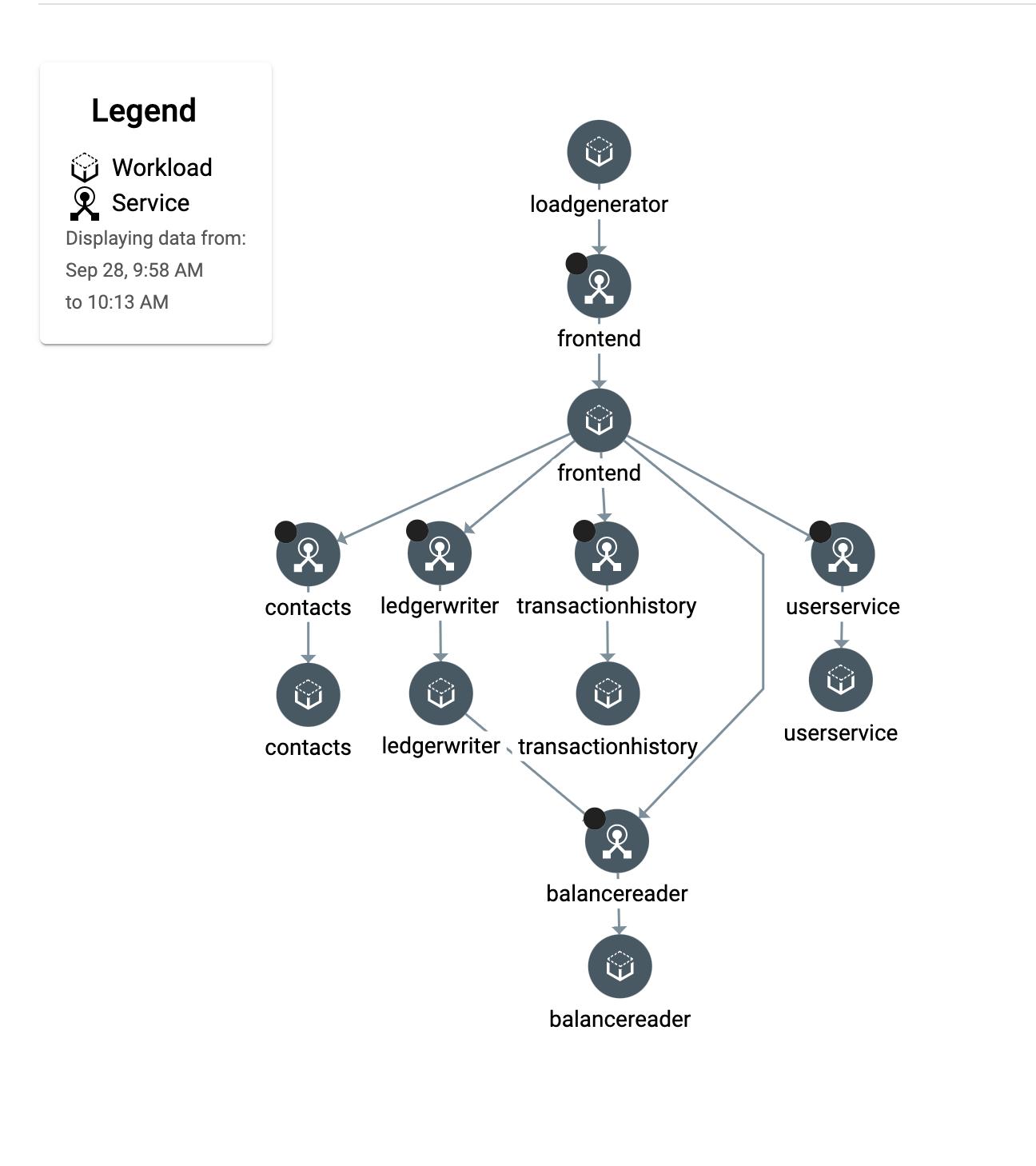 Captura de pantalla de la vista de topología de Anthos Service Mesh