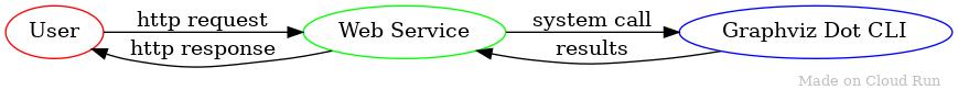 Diagramm, das den Anfragefluss vom Nutzer zum Webdienst und vom Webdienst zum Graphviz-DOT-Dienstprogramm zeigt