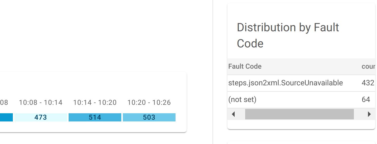 Tabelas de distribuição