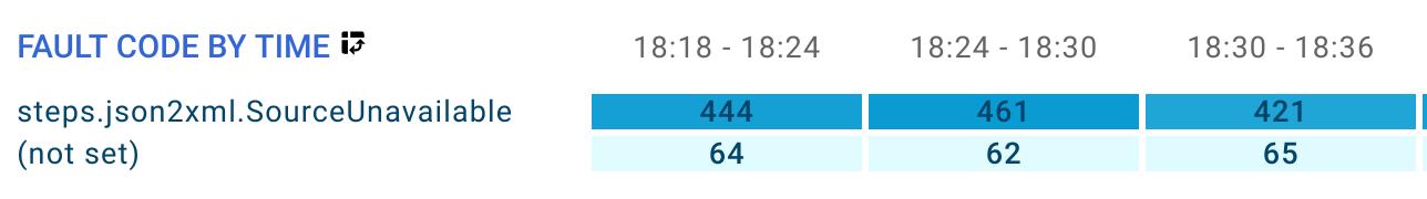 Tabela de código de falha por horário.
