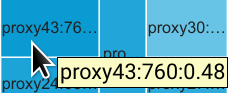 Error rate for proxy18.