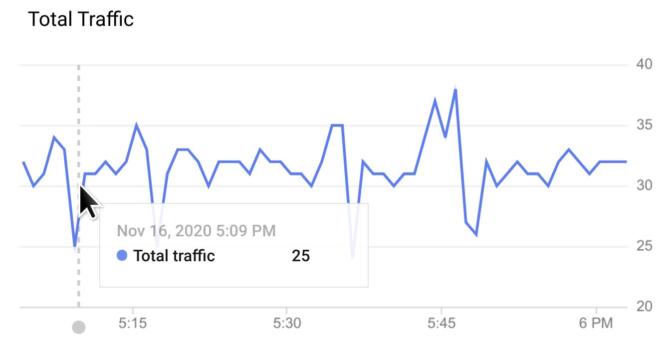 Passar o cursor sobre um gráfico da linha do tempo.