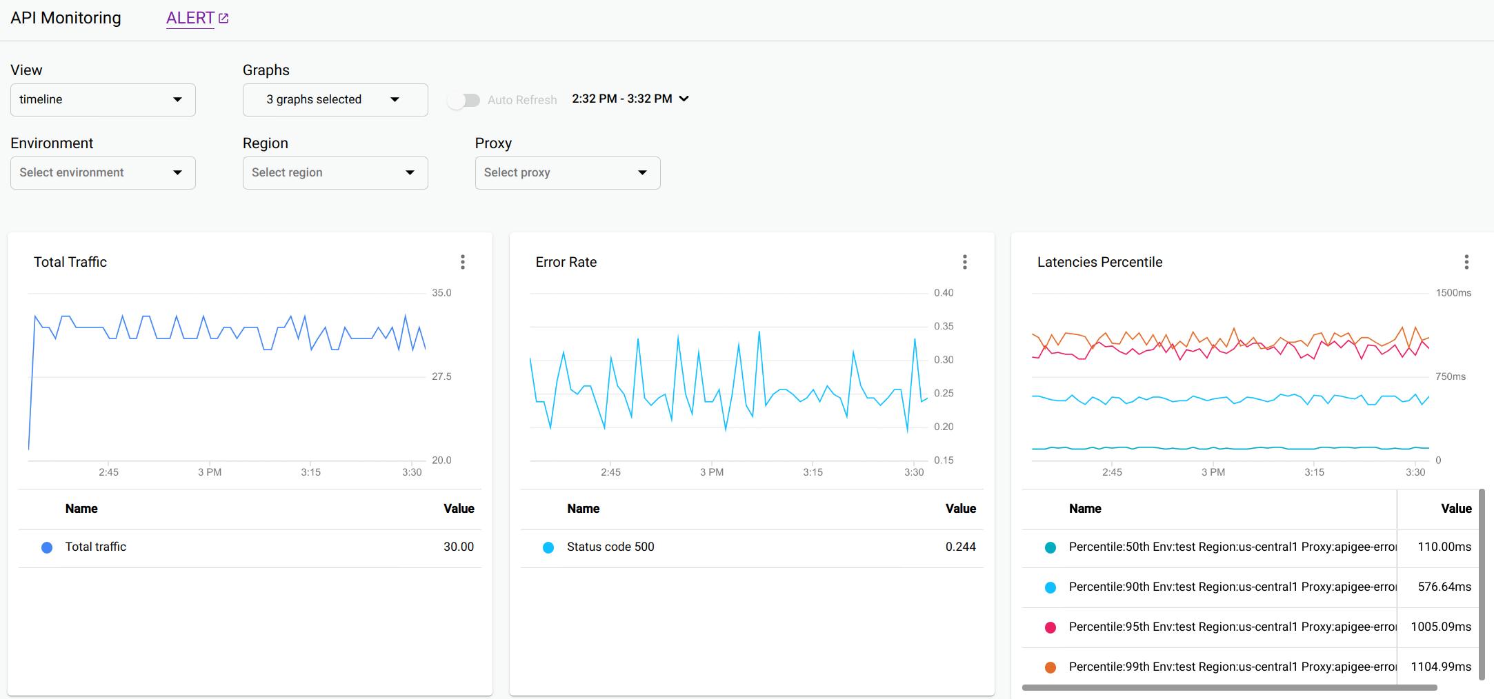 """Visualização """"Linha do tempo"""" da API Monitoring"""