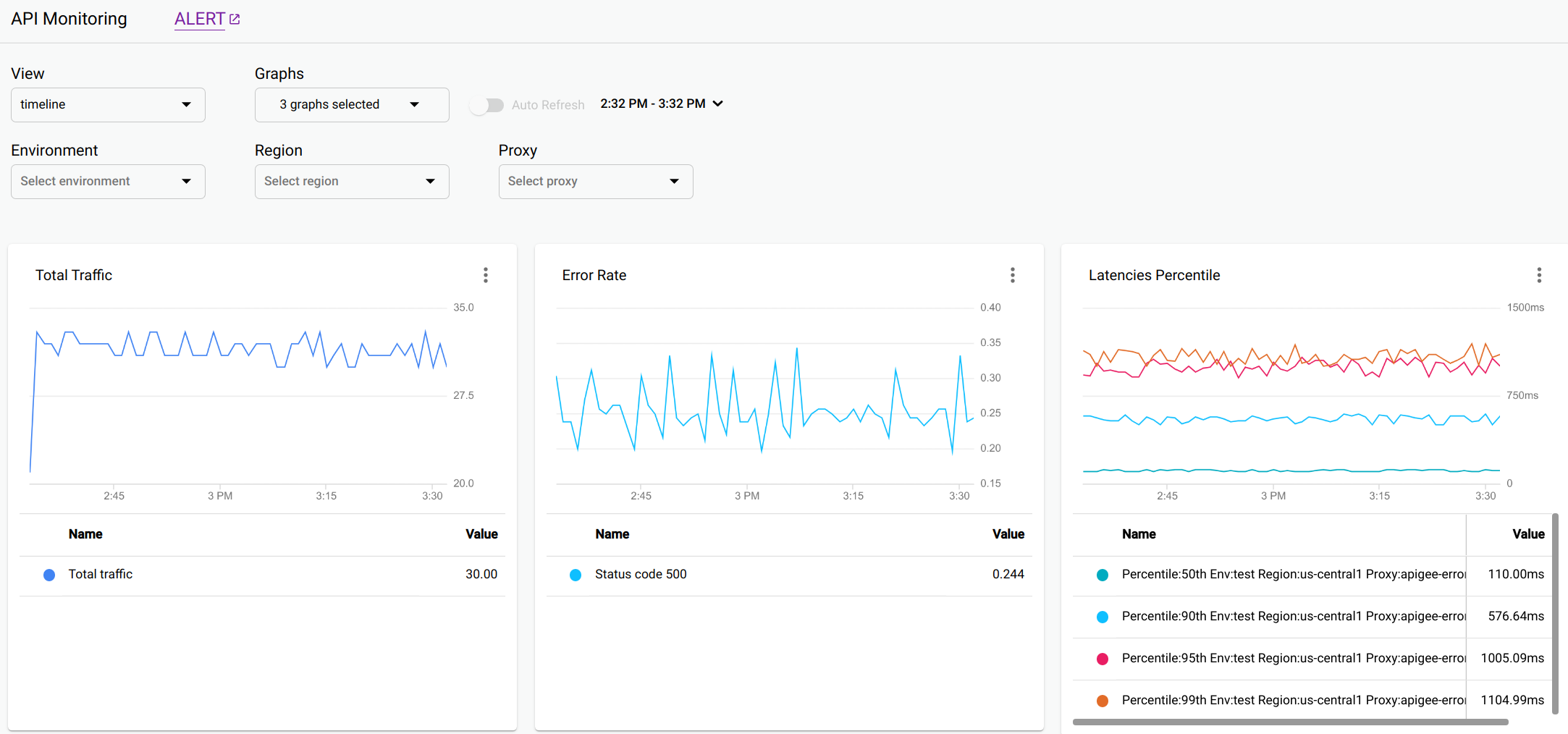 API 监控时间轴视图