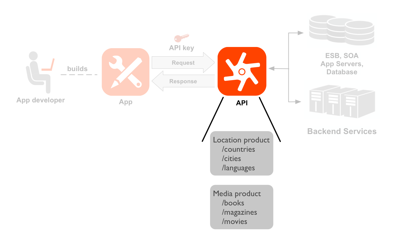 A left-to-right sequence diagram showing a developer, an app, APIs,     and backend services. The API icon and resources are highlighted. A dotted line     points from the developer to an icon of an app the developer has built. Arrows from and     back to the app show the request and response flow to an API icon, with an app key positioned     above the request. The API icon and resources are highlighted. Below the API icon are two sets     of resource paths grouped into two API products: Location product and Media product.     The Location product has resources for /countries, /cities, and /languages, and the Media     product has resources for /books, /magazines, and /movies. To the right of the API are the     backend resources the API is calling, including a database, an enterprise service bus, app     servers, and a generic backend.