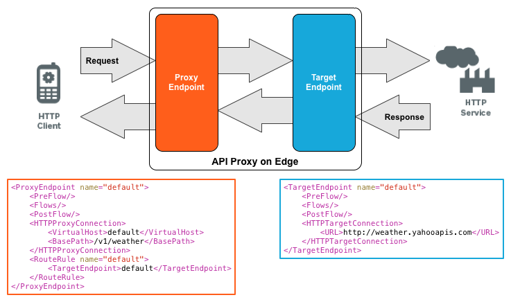 HTTP requests enter through the proxy request endpoint, are passed to the target request endpoint,     and then sent to the backend services. HTTP responses enter through the target response endpoint, are     passed to the proxy response endpoint, and then back to the client.