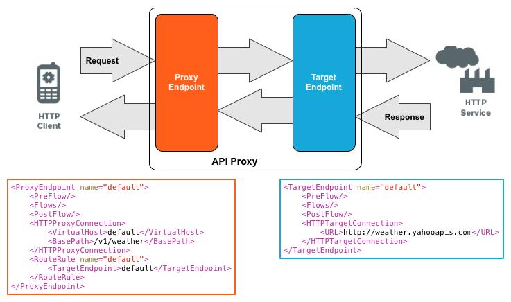 As solicitações HTTP entram no endpoint da solicitação de proxy, são passadas para o endpoint da solicitação de destino e enviadas para os serviços de back-end. As respostas HTTP que passam pelo endpoint de resposta de destino são transmitidas para o endpoint de resposta do proxy e voltam para o cliente.