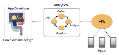 Las apps envían datos a través de proxies de API y, a continuación, el análisis de los datos ayuda a un desarrollador de apps a comprender su rendimiento.