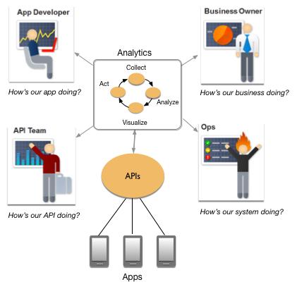 Os dados fluem de aplicativos por meio de proxies de API e, em seguida, a análise de dados ajuda a orientar ações de desenvolvedores de aplicativos, equipes de API, equipes de operações e proprietários de empresas.