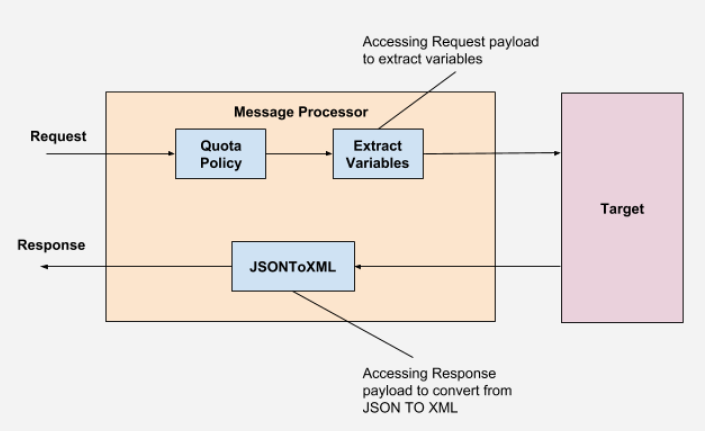 Request to Message Processor Quota Polilcy to Message Processor Extract Variables to Target.              Target to Message Processor JSONToXML to Response.