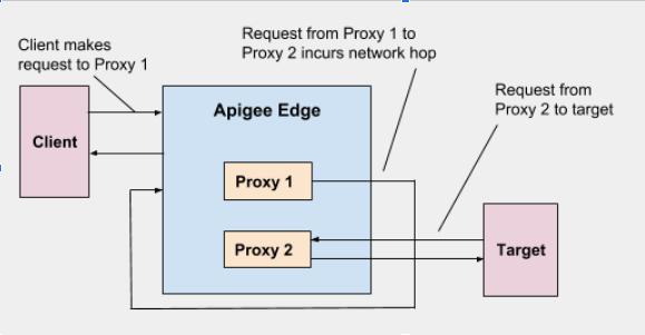 1) Der Client sendet eine Anfrage an Proxy 1, 2) Anfrage von Proxy 1 an Proxy 2 verursacht Netzwerk-Hop, 3) Anfrage von Proxy 2 an Ziel.