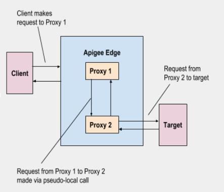 1) El cliente realiza una solicitud al proxy 1, 2) Solicitud del proxy 1 al proxy 2 mediante una llamada psuedo local, 3) Solicitud del proxy 2 al destino.