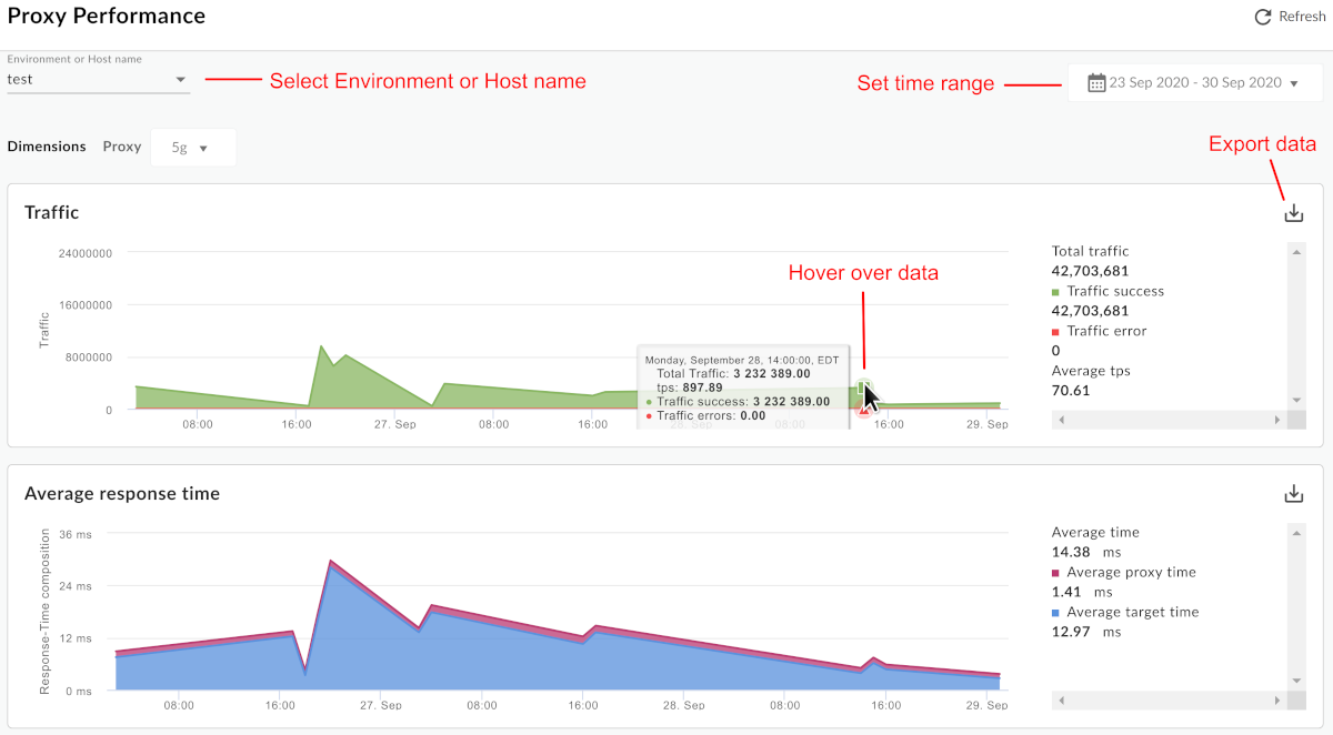 A dashboard labeled Proxy Performance shows where you can select environment, set     time range, export data, hover over data, and refresh data.