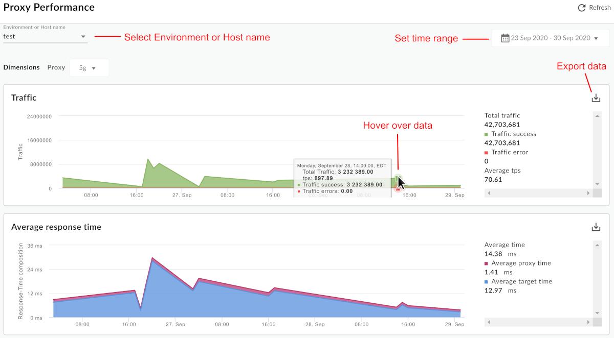 Um painel rotulado Desempenho do proxy mostra onde é possível selecionar o ambiente, definir     o intervalo de tempo, exportar dados, passar o cursor sobre os dados e atualizar dados.
