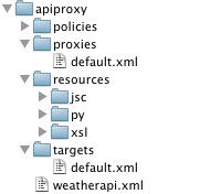 Muestra la estructura de directorios en la que apiproxy es la raíz. Directamente debajo del directorio apiproxy son las políticas, los proxies, los recursos y los directorios de destino, así como el archivo weatherapi.xml.