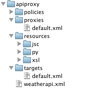 显示 apiproxy 是根目录的目录结构。apiproxy 目录的正下方是政策、代理、资源和目标目录以及 weatherapi.xml 文件。