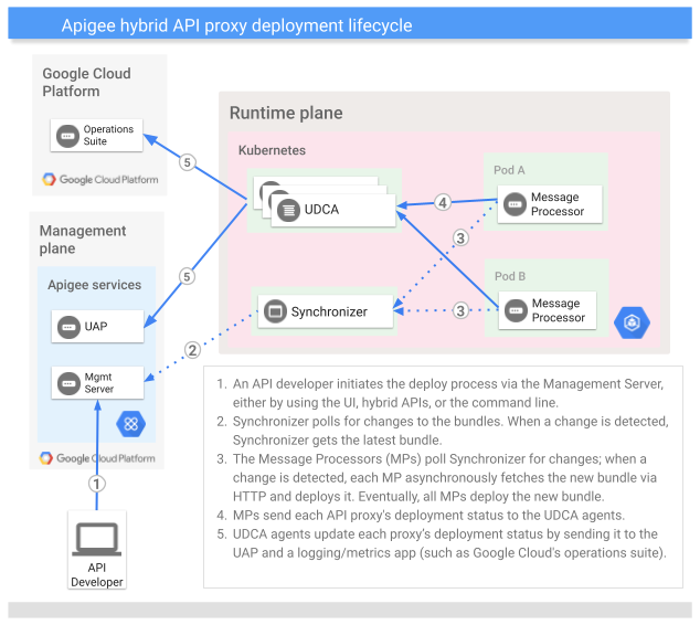 Apigee API proxy deployment lifecycle showing management plane, runtime plane, and stackdriver.