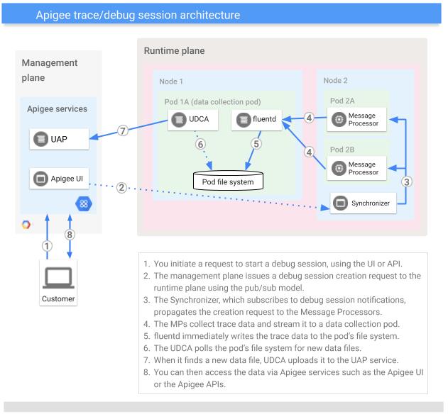 Visualização de alto nível de uma solicitação para iniciar uma sessão de depuração:     1 Você inicia uma solicitação para começar uma sessão de depuração com a IU ou a API.     2. O plano de gerenciamento emite uma solicitação de criação de sessão de depuração para o plano de execução usando o modelo pub/sub.     3. O sincronizador, que se inscreve para depurar notificações da sessão, propaga a solicitação de criação para os processadores de mensagens.     4. Os MPs coletam dados de depuração e os transmitem para um pod de coleta de dados.     5. O fluentd grava imediatamente os dados de depuração no sistema de arquivos do pod.     6. A UDCA pesquisa novos arquivos de dados no sistema de arquivos do pod.     7. Quando encontra um novo arquivo de dados, a UDCA faz upload dele para o serviço UAP.     8. É possível acessar os dados por meio dos serviços da Apigee, como a IU híbrida da Apigee ou as APIs da Apigee.