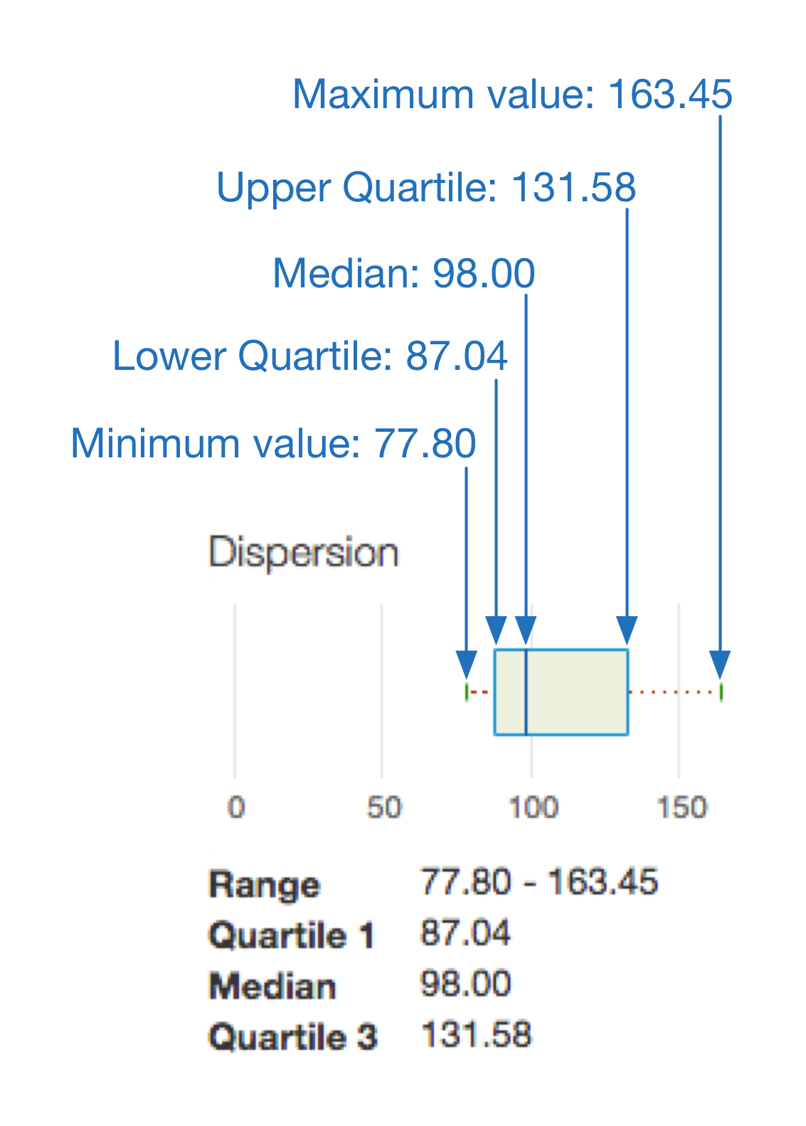 A closeup of the dispersion box plot shows where to find the minimum value, lower     quartile, median, upper quartile, and maximum value.
