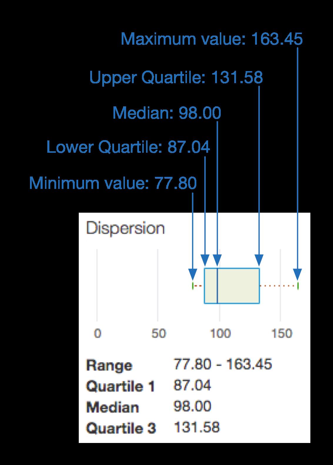 A closeup of the dispersion box plot shows where to find the minimum value, lower     quartile, median, upper quartile, and maximum value.