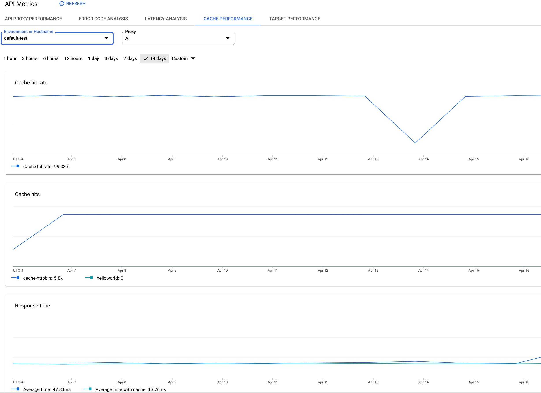 Le tableau de bord des performances du cache inclut des graphiques pour les métriques telles que les succès de cache et le taux des succès de cache.