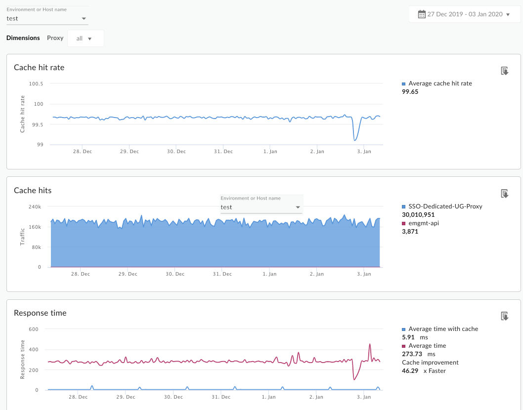 The Cache Performance dashboard includes charts for metrics such as cache hits and     cache hit rate.