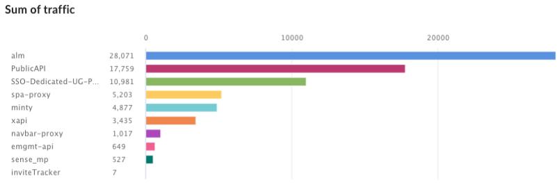 Gráfico de columnas personalizado