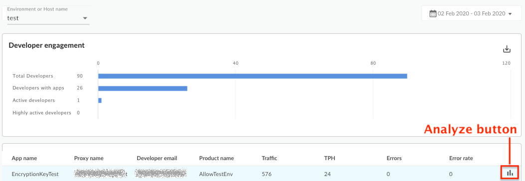 A dashboard containing a chart about developer engagement points to where you find     the analyze button.