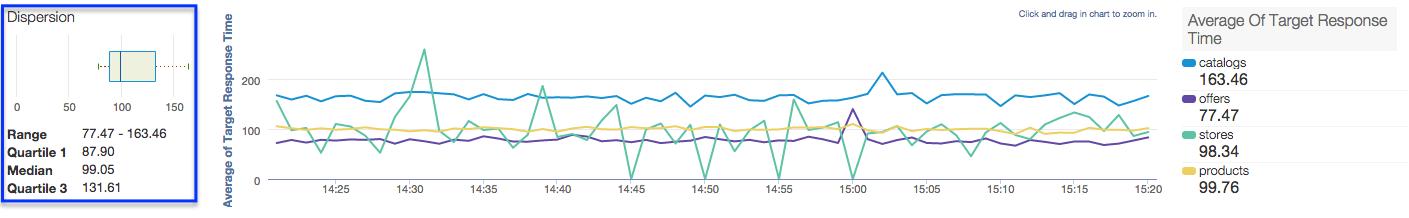 """Um gráfico de caixa """"Dispersão"""" fica ao lado de um gráfico de linhas chamado """"Média de tempo de resposta     pretendido"""" que contém quatro linhas."""