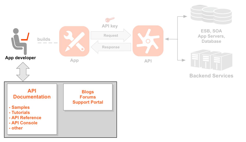 개발자, 앱, API, 백엔드 서비스를 보여주는 왼쪽에서 오른쪽 순으로 된 다이어그램 개발자 아이콘이 강조 표시됩니다. 개발자 아래에는 개발자 포털을 나타내는 상자가 있습니다. 포털에는 API 문서, 샘플, 가이드, API 참조 등이 포함되어 있습니다. 또한 포털에는 블로그, 포럼, 지원 포털도 포함되어 있습니다.     강조 표시된 개발자에서 개발자가 빌드한 앱 아이콘까지 점선으로 연결됩니다. 앱을 오가는 화살표는 API 아이콘에 대한 요청 및 응답 흐름을 나타내며, 요청 위에 앱 키가 있습니다. API 아이콘 아래에는 2개의 API 제품(위치 제품과 미디어 제품)으로 묶은 2세트의 리소스 경로가 있습니다.     위치 제품에는 /countries, /cities, /languages에 대한 리소스가 있으며 미디어 제품에는 /books, /books, /movies에 대한 리소스가 있습니다. API 오른쪽에는 데이터베이스, 엔터프라이즈 서비스 버스, 앱 서버, 일반 백엔드 등 API가 호출하는 백엔드 리소스가 있습니다.