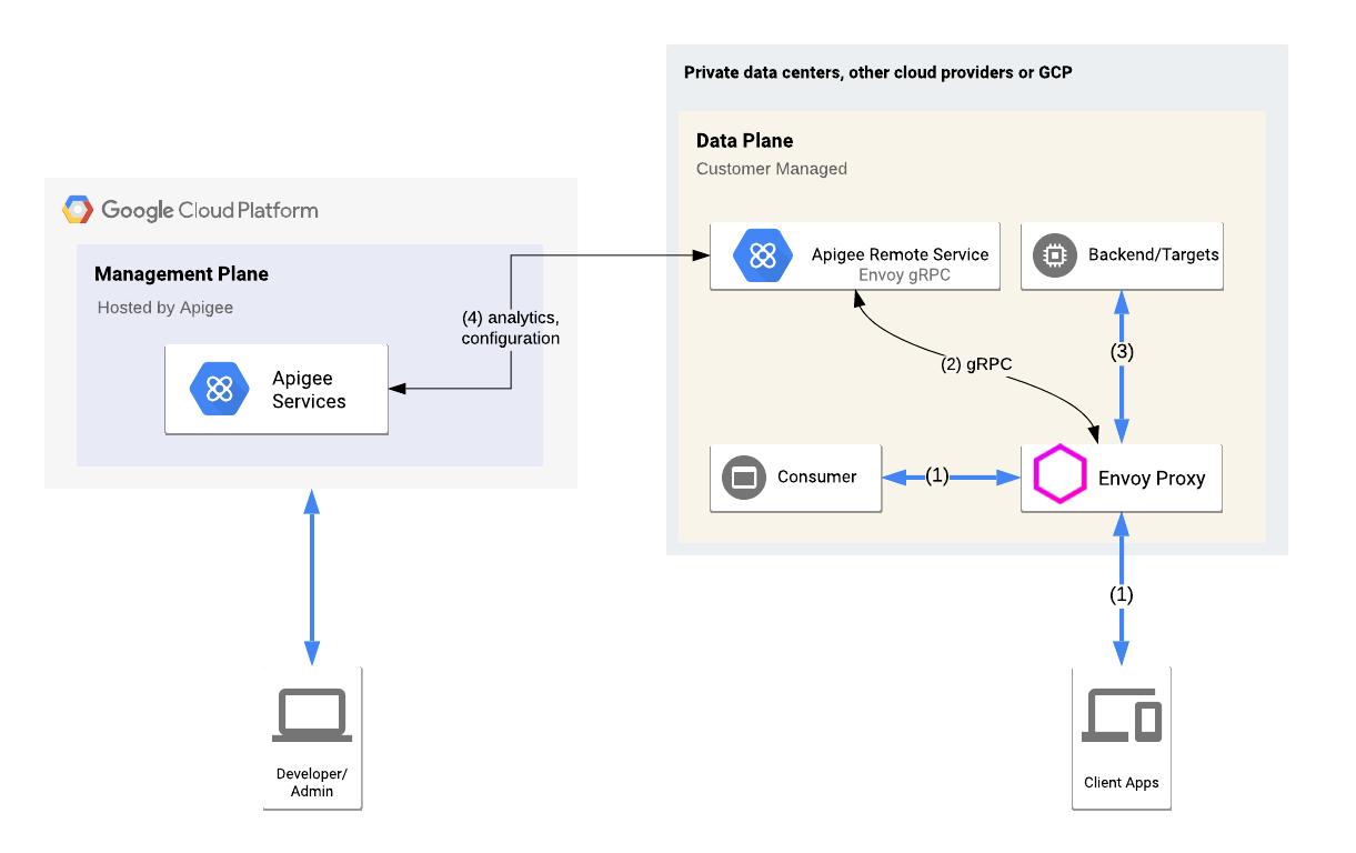 Una vista de alto nivel del adaptador de Envoy integrado en un entorno híbrido de Apigee, que incluye el plano de administración, el plano del entorno de ejecución y los servicios de GCP