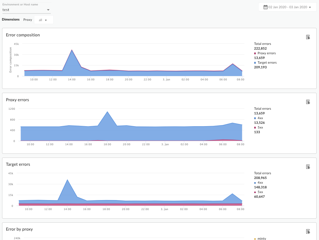 The dashboard contains charts for error composition, proxy errors, and target     errors.