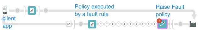 Lo que se configura mediante una política de RaiseFault y una falla.