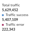 The metrics listed next to the traffic chart include total traffic, traffic           success, and traffic error.